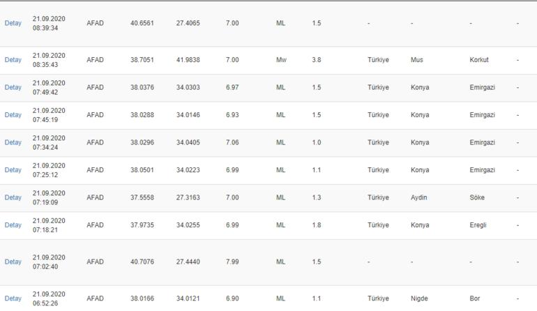Son dakika Deprem mi oldu 21 Eylül AFAD son depremler listesi...