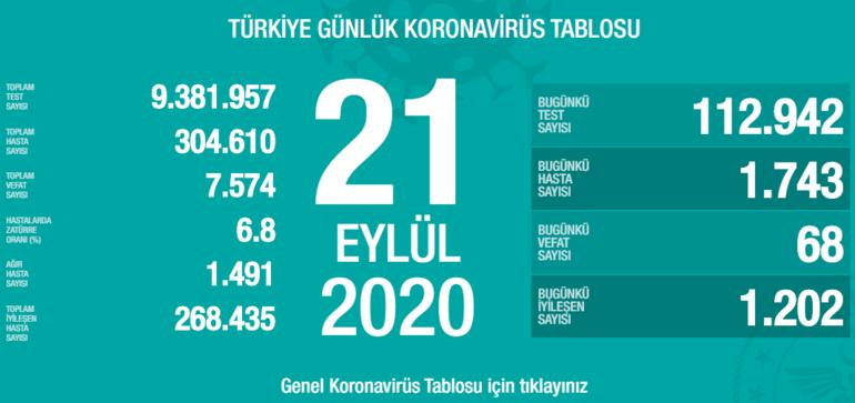 Koronavirüs tablosu bugün haberleri Türkiye (21 Eylül 2020)