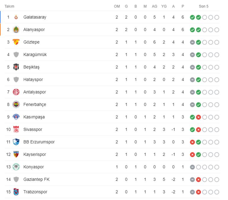 Süper Lig puan durumu ve 2. haftanın sonuçları