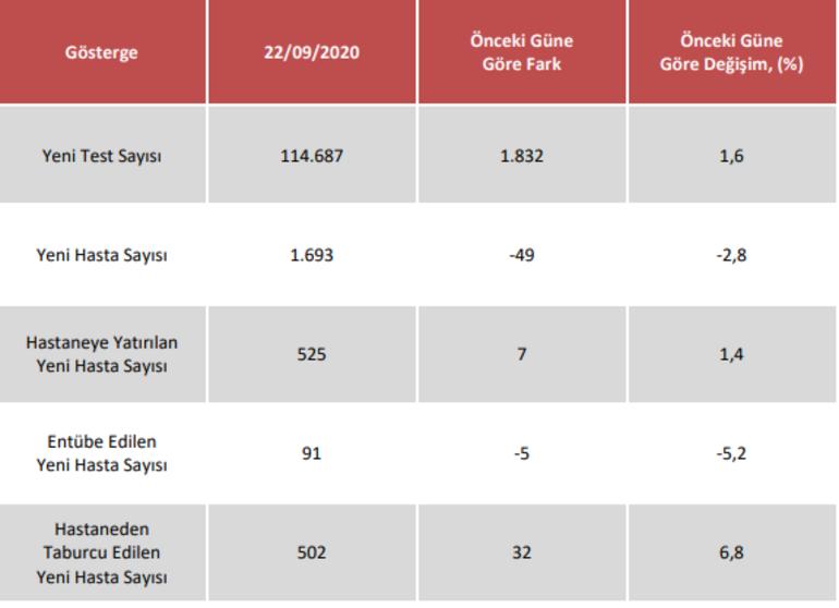 23 Eylül koronavirüs tablosu açıklandı Türkiyede son 24 saat içerisinde kaç yeni vaka tespit edildi