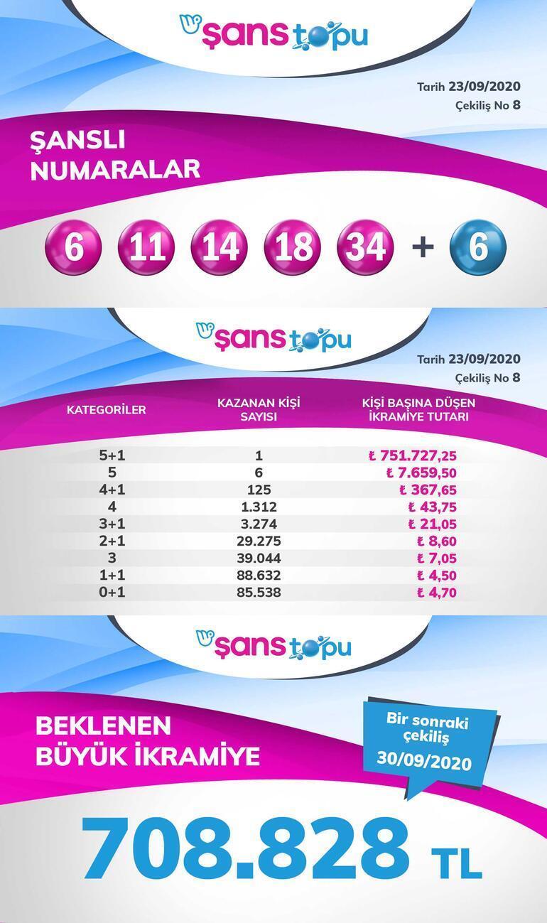 Şans Topu çekilişi sonuçları sorgulama ekranı İşte 23 Eylül Şans Topu çekilişinde kazanan numaralar...