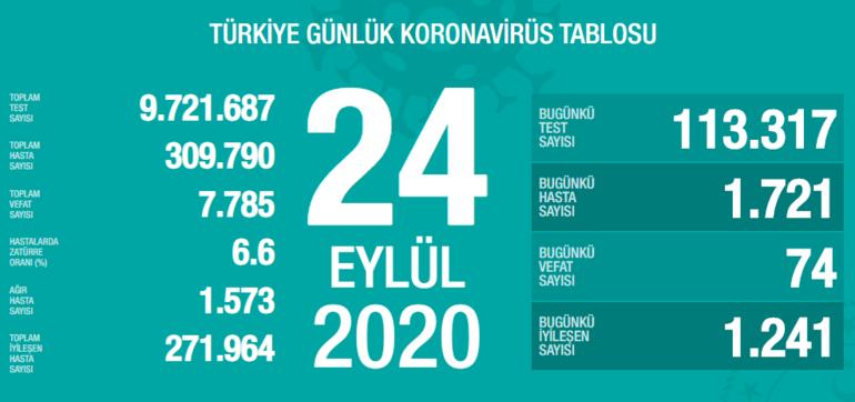 Türkiyede bugün (24 Eylül) kaç yeni vaka tespit edildi İşte 24 Eylül koronavirüs tablosu...