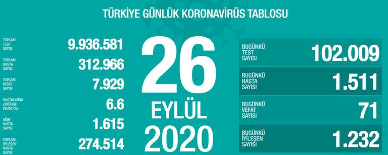 26 Eylül bugünkü koronavirüs tablosu güncel durumTürkiyede son dakika koronavirüs vaka sayısı ve ölü sayısı kaç oldu