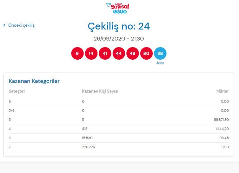 Çılgın Sayısal Loto sonuçları sorgulama ekranı 26 Eylül Sayısal Loto çekilişi sonuçları açıklandı İşte kazanan rakamlar...