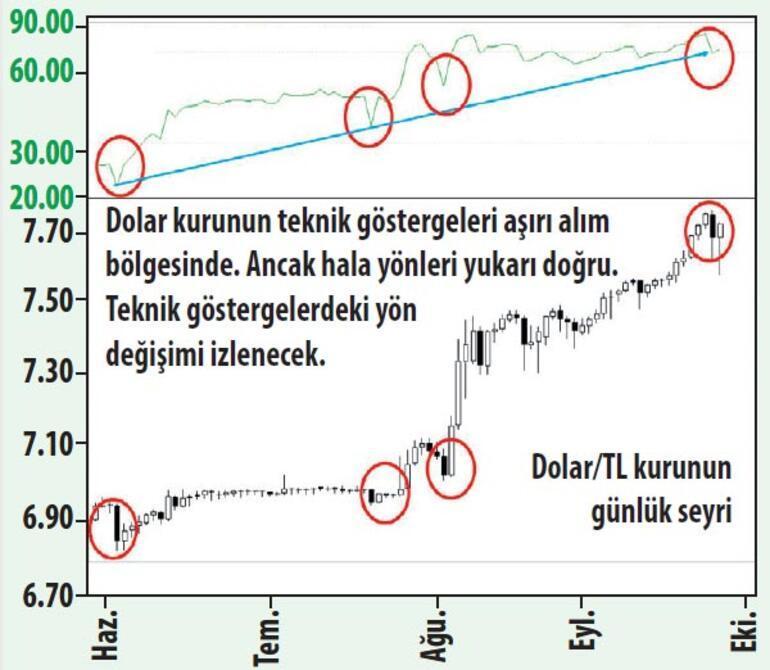 Faiz kararı sonrası piyasaların seyri