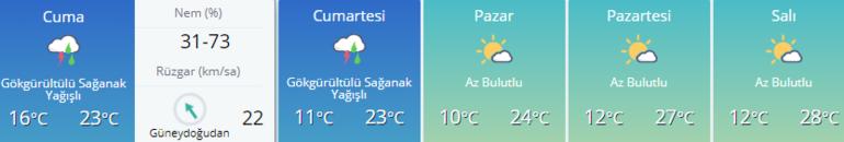 Hava durumu bilgileri |  İstanbul, Ankara, İzmir ve diğer şehirlerin 5 günlük hava durumu tahmini
