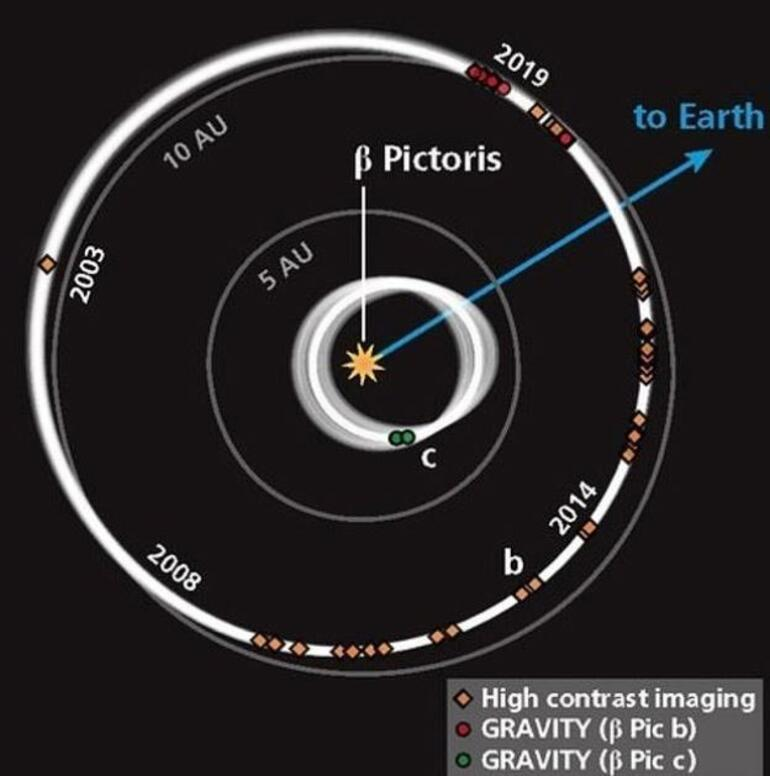 Fotoğraflar paylaşıldı Dünyadan 63 ışık yılı uzakta