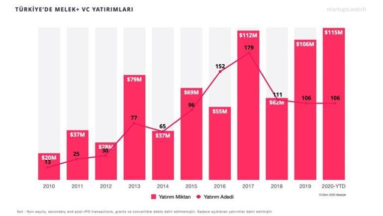 Girişimlere Yatırımlar Tüm Yılları Geçti