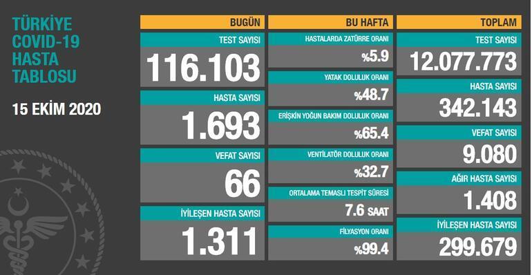 15 Ekim koronavirüs tablosu son dakika: Türkiyede koronavirüs vaka sayısı ve ölü sayısı kaç oldu