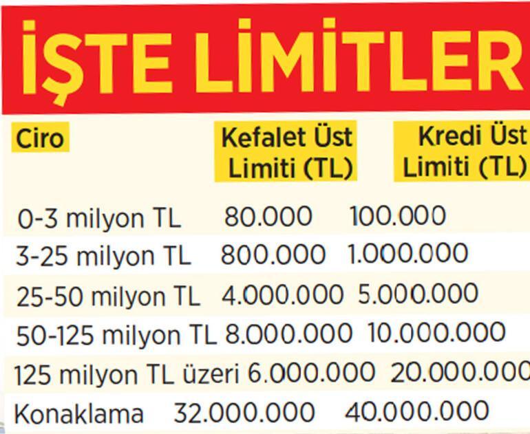 Turizmciye kredi desteği: 10 milyar TL