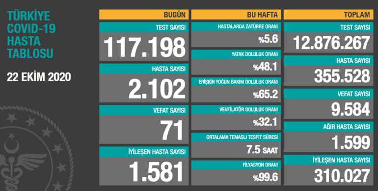 Bakan Kocadan İstanbul uyarısı Vaka sayısı Türkiye genelinin yüzde 40ına ulaştı