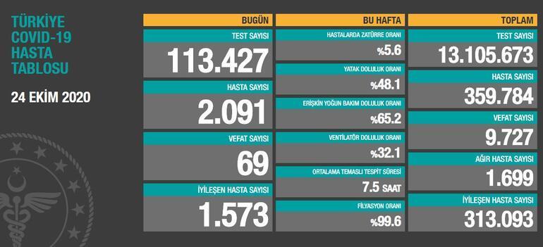 24 Ekim koronavirüs tablosu güncel durum Son dakika Türkiyede koronavirüs vaka sayısı ve ölü sayısı kaç oldu