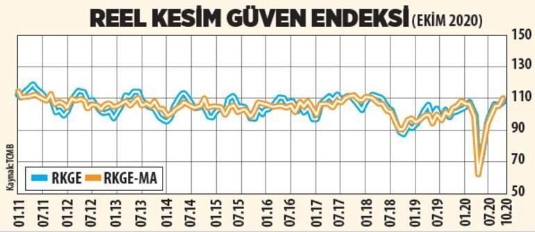 'Ekonomi büyüme rotasında ilerliyor'