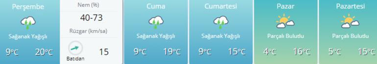 Hava durumu: Dolu uyarısı İstanbul, Ankara, İzmir ve diğer illerin hava durumu bilgileri