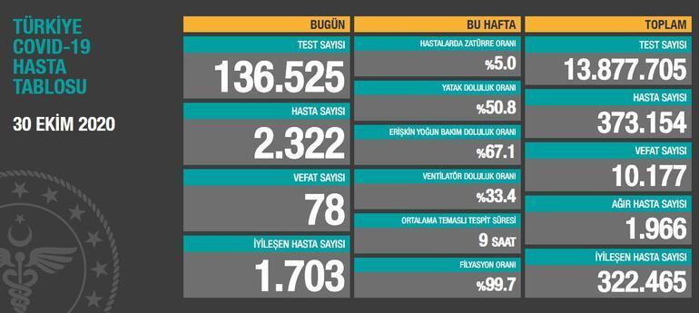 30 Ekim koronavirüs tablosu açıklandı Son dakika Türkiyede koronavirüs vaka sayısı ve ölü sayısı kaç oldu