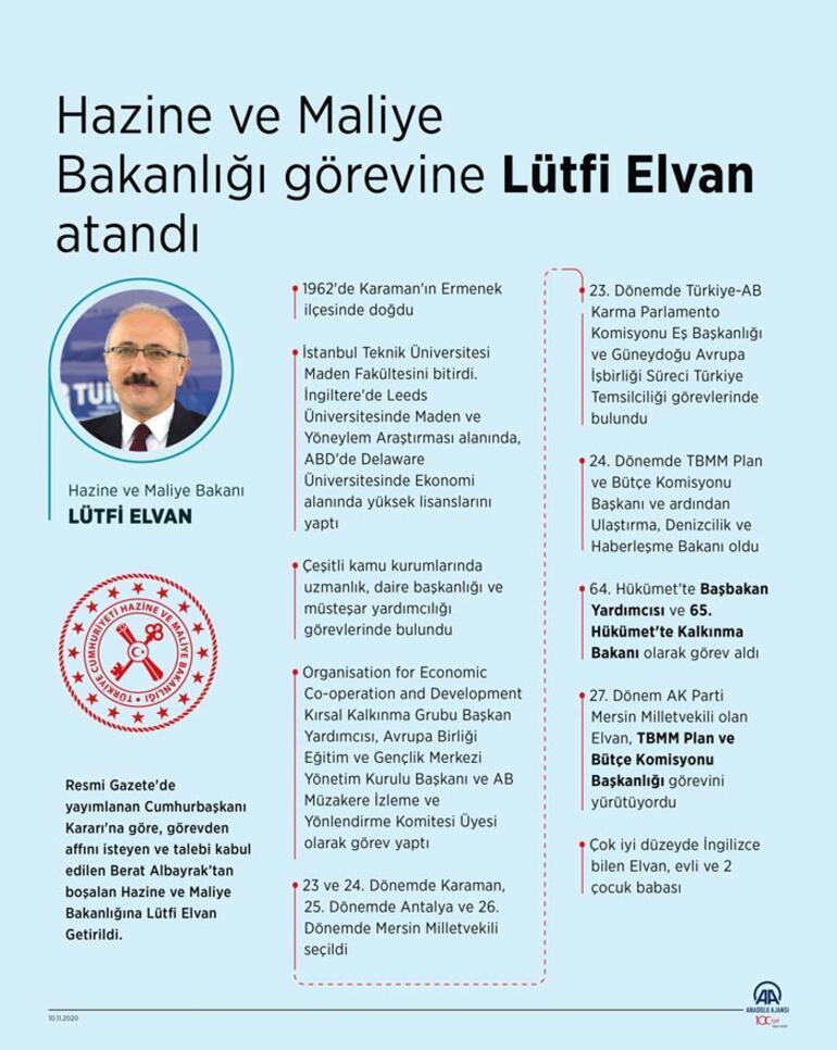 Son Dakika: Hazine ve Maliye Bakanlığına Lütfi Elvan atandı