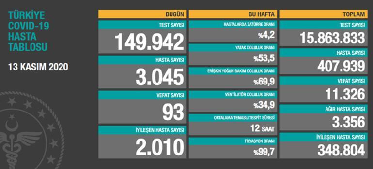 13 Kasım koronavirüs tablosu günlük son durum Türkiyede koronavirüs vaka sayısı ve ölü sayısı kaç oldu