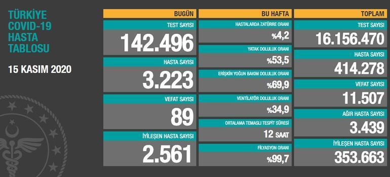 15 Kasım bugünkü koronavirüs tablosu Son dakika Türkiyede koronavirüs vaka sayısı ve ölü sayısı kaç oldu, son durum nedir