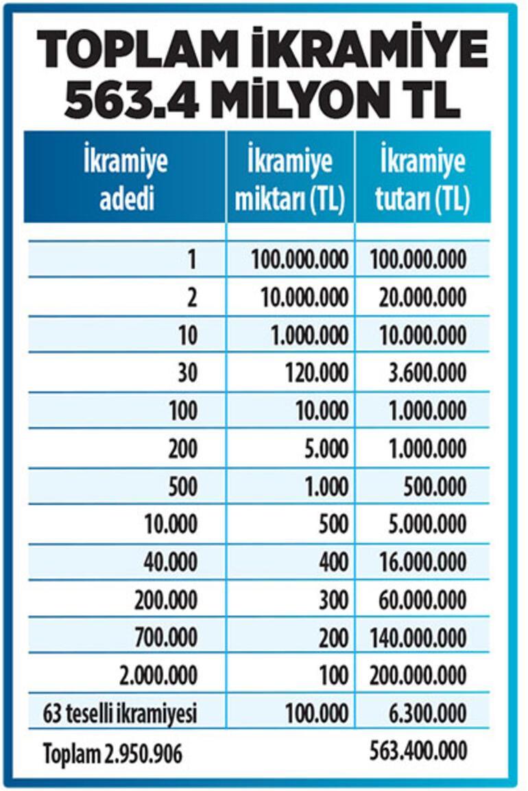 Milli Piyango yılbaşı biletleri satışta Büyük ikramiye 100 milyon TL