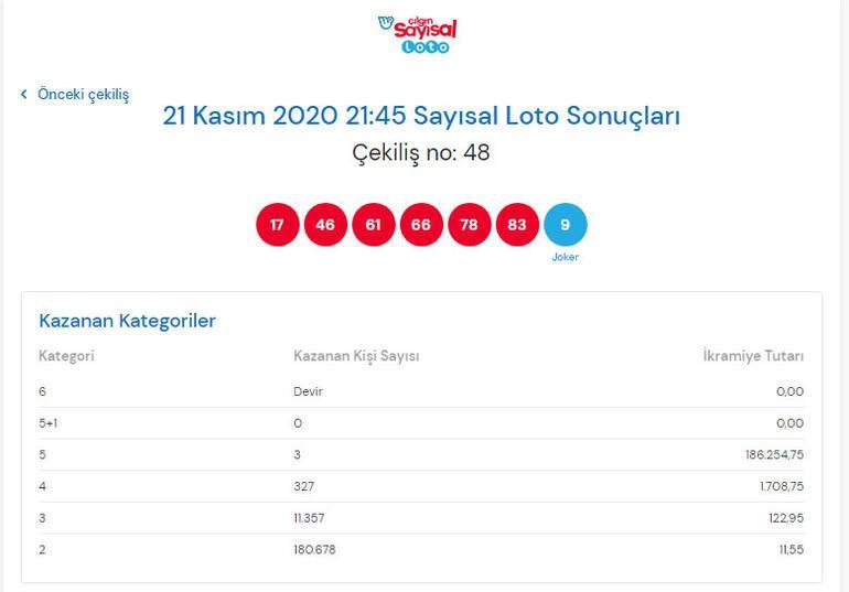 Çılgın Sayısal Loto sonuçları açıklandı-21 Kasım Sayısal Loto sonuçları sorgulama ekranı...
