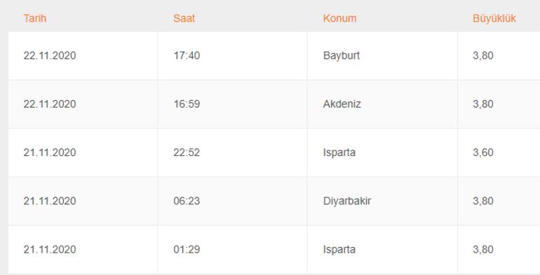 Son depremler bugün, şu an güncel liste...23 Kasım nerede, kaç şiddetinde deprem oldu AFAD ve Kandilli Rasathanesi