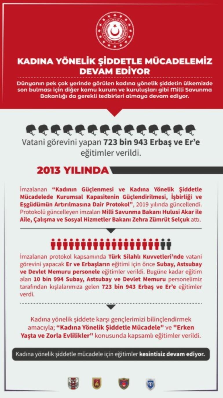 MSB: Kadına yönelik şiddete karşı 723 bin 943 erbaş ve ere eğitim verildi