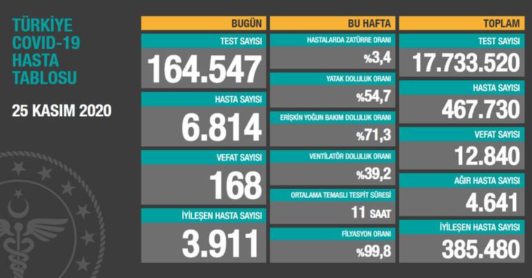 Son dakika haberleri | Bakan Koca 9 kat arttı deyip korkutan tabloyu açıkladı 24 saatte 28 bin 351 vaka
