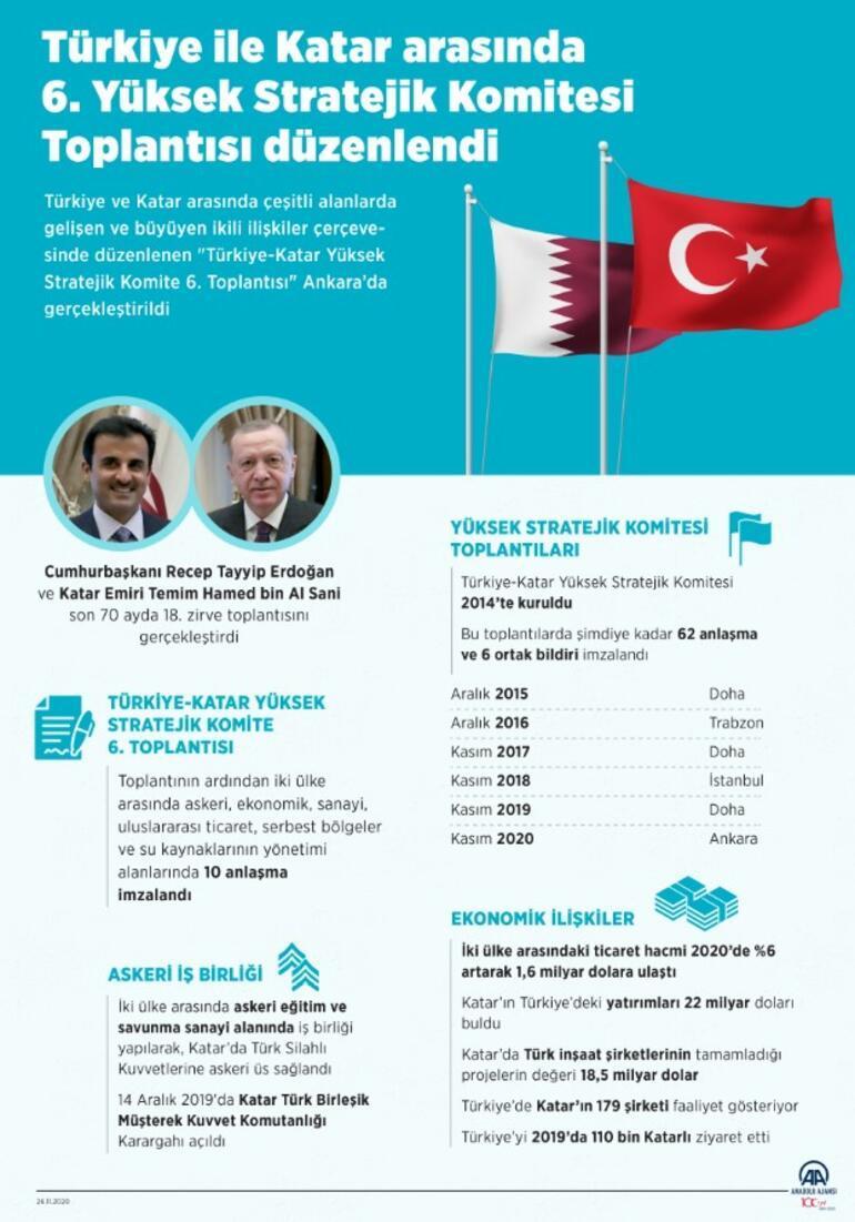 Son dakika... Türkiye ve Katar anlaştı İmzalar atıldı