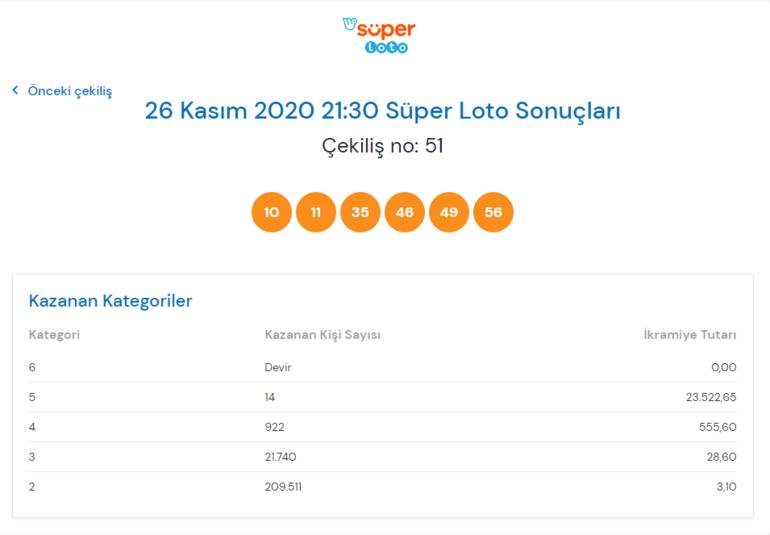 Süper Loto çekiliş sonuçları açıklandı 26 Kasım Süper Loto çekilişinde kazandıran numaralar...