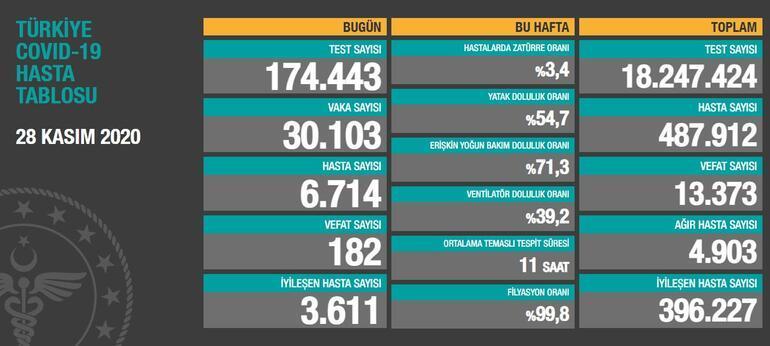 SON DAKİKA: 28 Kasım koronavirüs tablosu, bugünkü vaka sayısı ve ölü sayısı AÇIKLANDI Türkiyede koronavirüs tablosunda son durum nedir