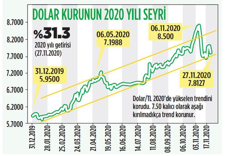 Piyasalar aralığa hızlı başlıyor
