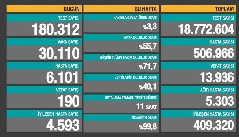 Koronavirüs tablosu Türkiye 1 Aralık 2020 ekranı | Bugün koronavirüs tablosunda vaka sayısı ve ölen sayısı kaç