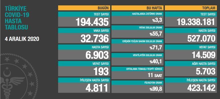 SON DAKİKA || 4 Aralık koronavirüs tablosu bugünkü vaka sayısı ve ölü sayısı açıklandı Türkiye koronavirüs tablosunda son durum nedir