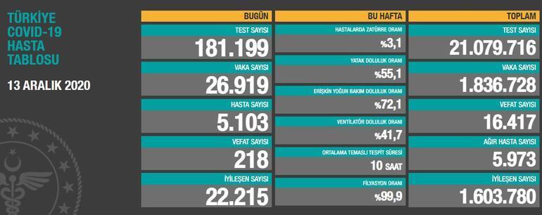 SON DAKİKA... 13 Aralık koronavirüs tablosu açıklandı Bugünkü vaka sayısı kaç, Türkiyede korona ölüm sayısı kaç