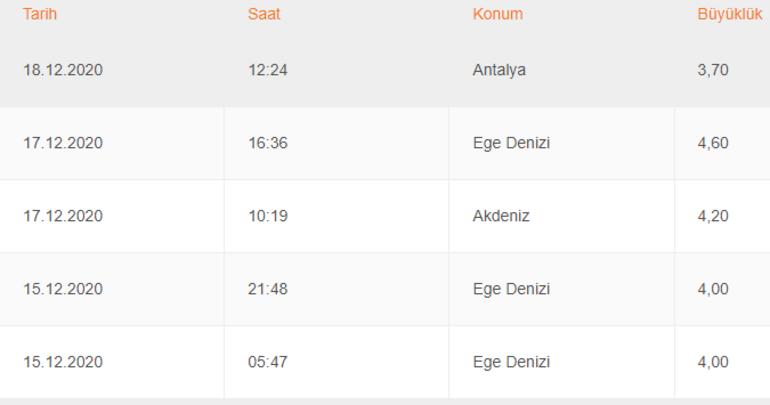 Son depremler Türkiye   AFADdan son depremler listesi 19 Aralık Bugün...
