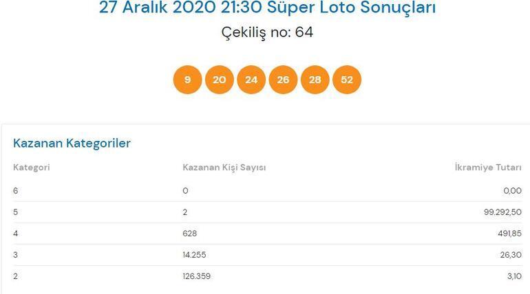 Süper Loto sonuçları açıklandı 27 Aralık Süper Loto çekiliş sonuçları...