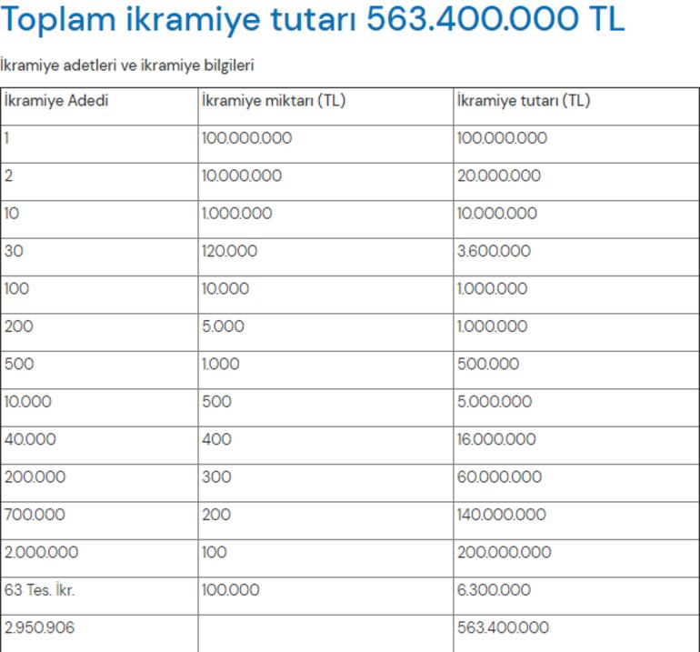 Artık çok az bir zaman kaldı Milli Piyango Yılbaşı biletini online nasıl alırım Büyük ikramiye tam 100 milyon TL
