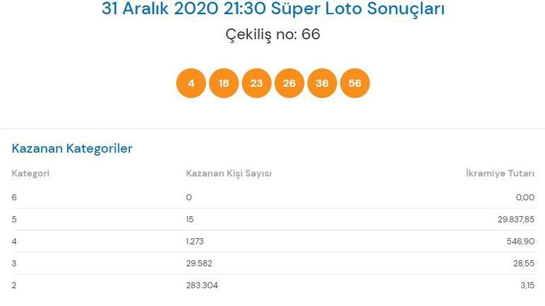 Süper Loto sonuçları açıklandı 31 Aralık Perşembe Süper Loto çekiliş sonuçları sorgulama