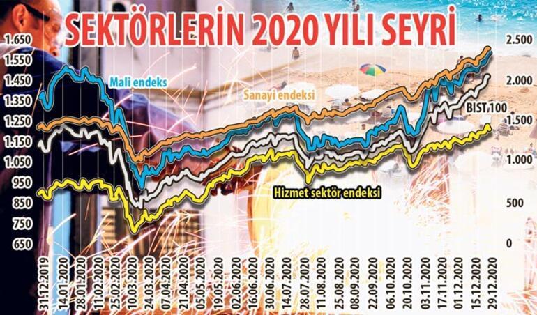 2021 yılının sektörleri