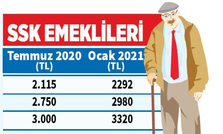 Son Dakika: İşte 2021 maaş tablosu Milyonları ilgilendiren zam oranı belli oldu