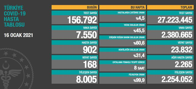 Son dakika... Türkiyenin koronavirüs tablosu açıklandı Vaka sayısında düşüş sürüyor...