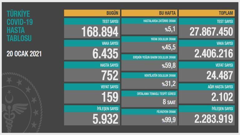 Son Dakika: Koronavirüste kritik tablo İşte dikkat çeken rakamlar...
