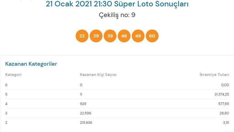 Süper Loto sonuçları belli oldu 21 Ocak Süper Loto çekiliş sonuçları
