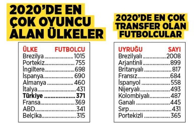 Son dakika - FIFA transfer raporunu açıkladı Türkiye dünya 7.si oldu...