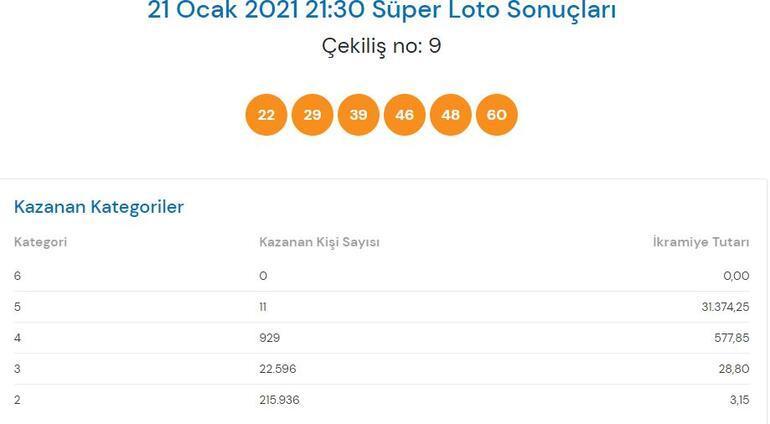 Süper Loto sonuçları açıklandı 24 Ocak Süper Loto çekiliş sonuçları...