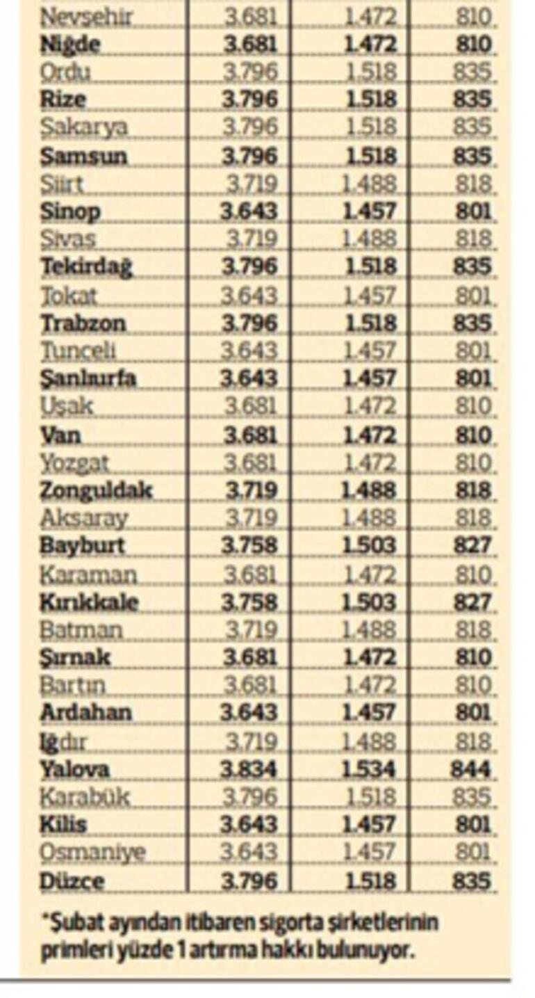 Trafik sigortası fiyatları ne kadar oldu 2021 İşte illere göre trafik sigortası fiyatları...
