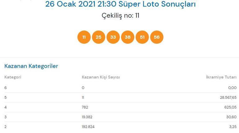 Süper Loto sonuçları açıklandı 26 Ocak Süper Loto çekiliş sonuçları sorgulama