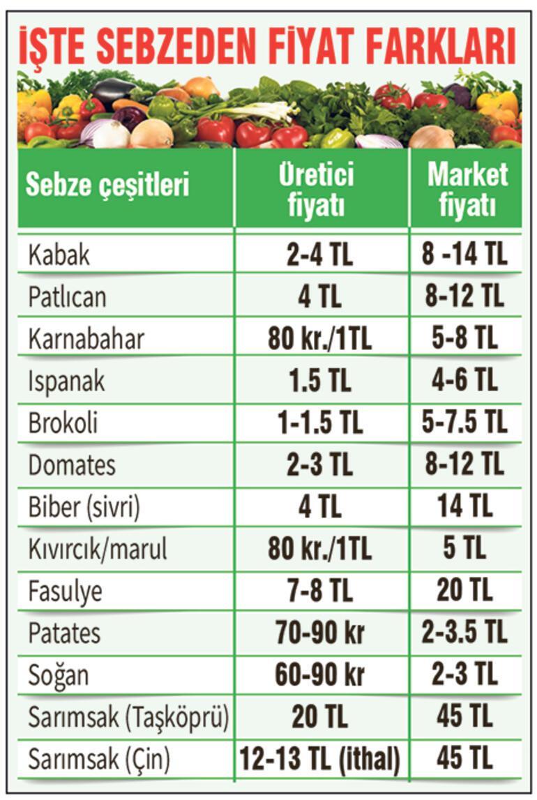Son dakika... Tarlada 2 filede 12 TL Ticaret Bakanlığından fahiş fiyat açıklaması