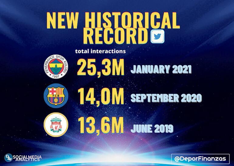 Son dakika - Fenerbahçeden dünya çapında rekor