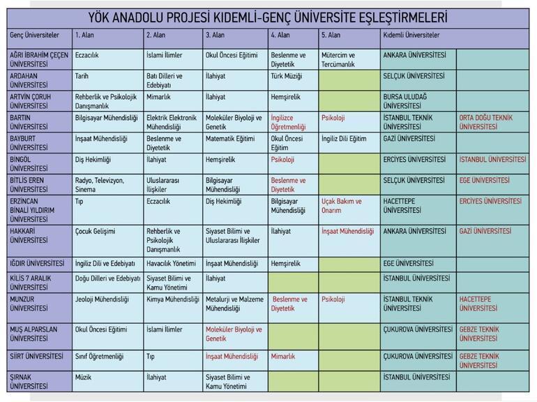 YÖK Anadolu Projesi Cumhurbaşkanlığı Külliyesinde tanıtıldı